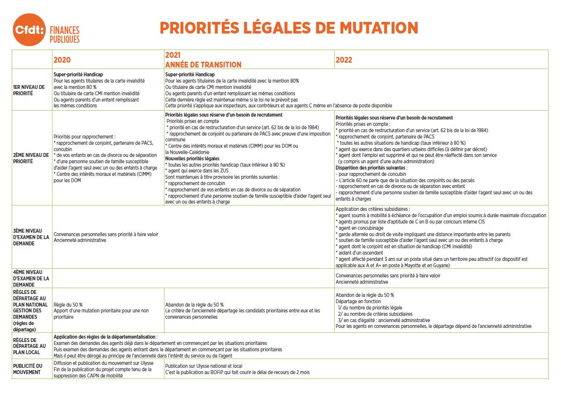 Calendrier Mutation Dgfip 2021 CFDT   Mutations/mobilités : la DGFiP manque encore le rendez vous !